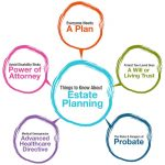 What Is Estate Planning? Six Good Reasons Everyone Should Have An Estate Plan In Sugar Land